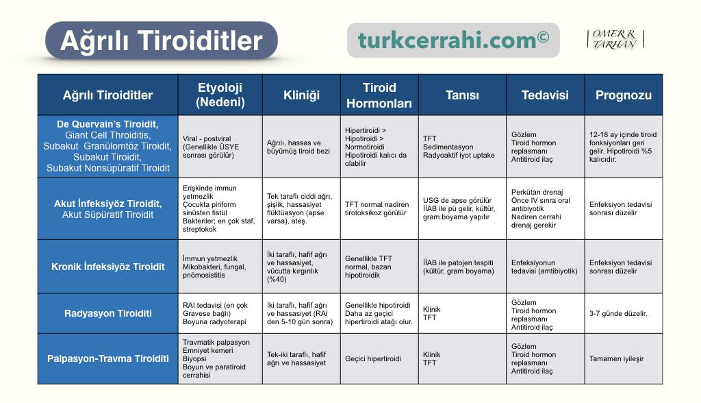 Ağrılı Tiroiditler (Tiroidit Çeşitleri)