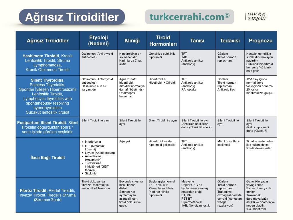 Ağrısız Tiroiditler (Tiroidit Çeşitleri)