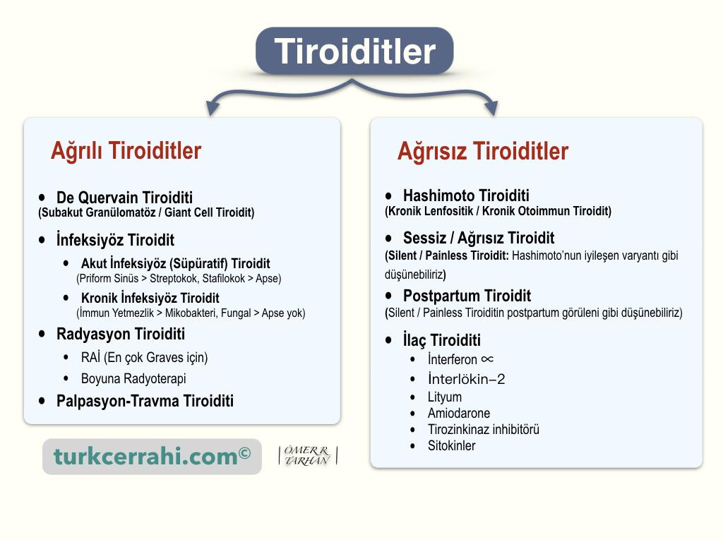 Tiroiditler ve tiroidit çeşitleri, tipleri