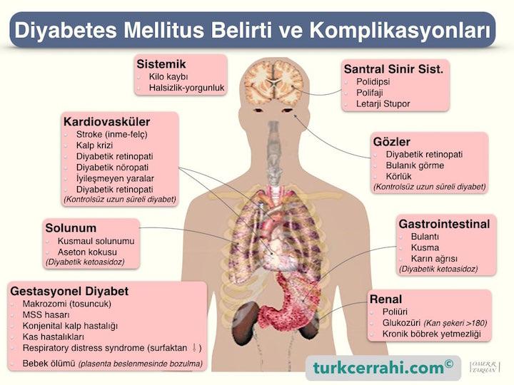 Diyabet (şeker hastalığı) belirtileri (semptomları) ve komplikasyonları