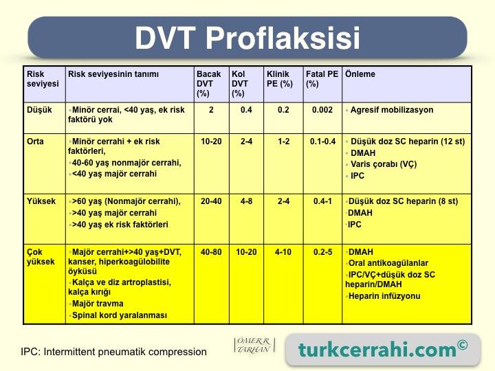 DVT (Venöz Tromboembolizm) Proflaksisi
