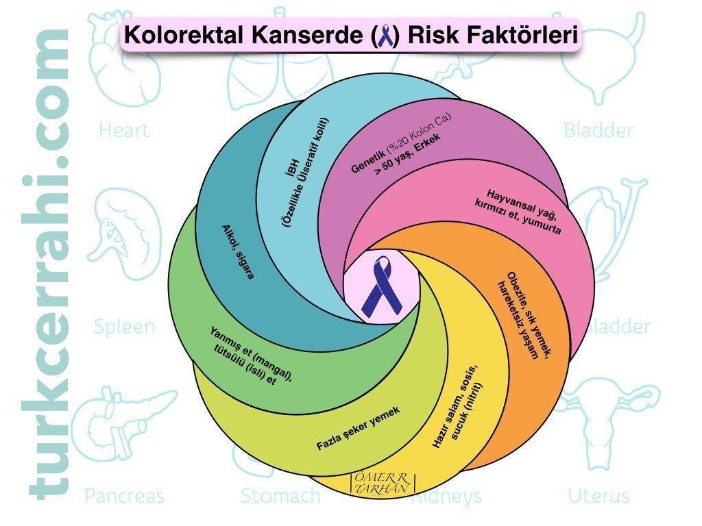 Kolon ve rektum kanseri risk faktorleri