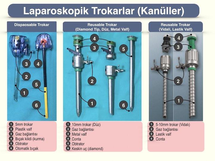 Laparoskopik trokarlar (kanüller)