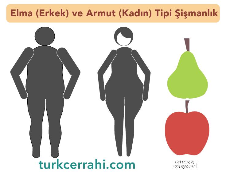 Obezite Turkcerrahicom